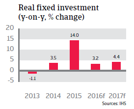 2016_CR_Slovakia_Real_fixed_investment