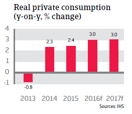 2016_CR_Slovakia_Real_private_consumption