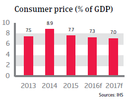2016_CR_Turkey_consumer_price