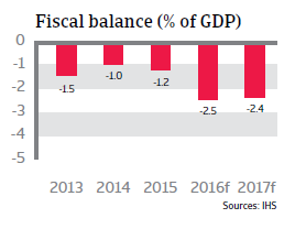 2016_CR_Turkey_fiscal_balance