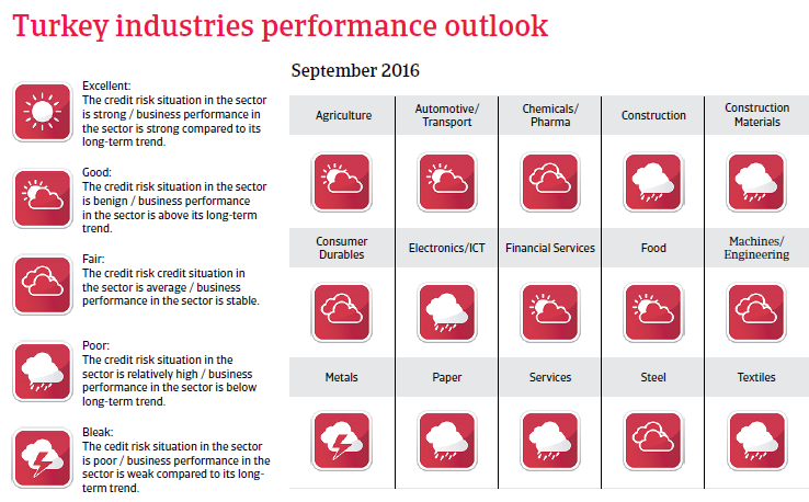 2016_CR_Turkey_industries_performance_outlook