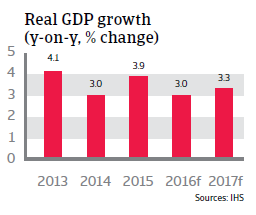 2016_CR_Turkey_Real_GDP_growth
