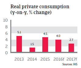 2016_CR_Turkey_Real_private_consumption
