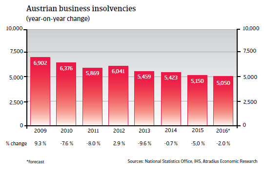 2016_CR_WE_Austria_business_insolvencies