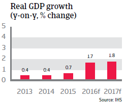 2016_CR_WE_Austria_Real_GDP