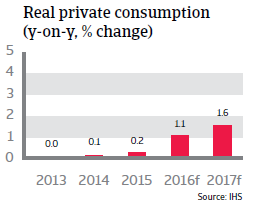 2016_CR_WE_Austria_Real_private_consumption