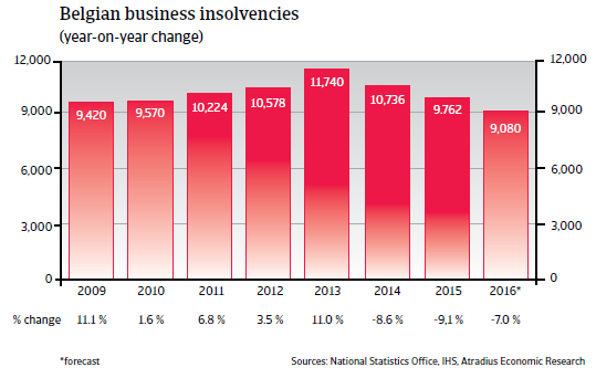 2016_CR_WE_Belgium_business_insolvencies