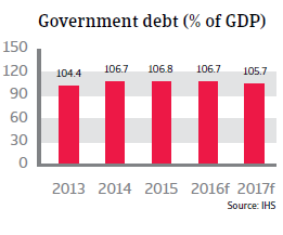 2016_CR_WE_Belgium_government_debt