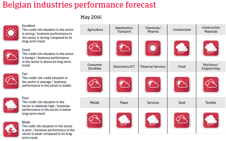 2016_CR_WE_Belgium_industries_performance_forecast