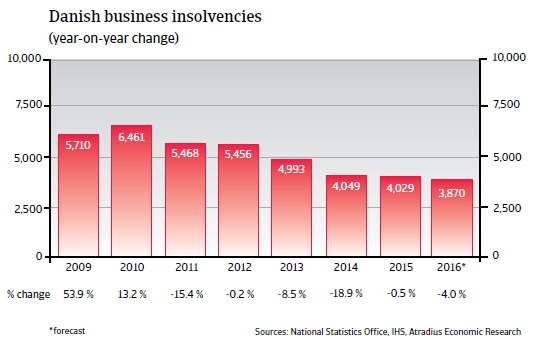 2016_CR_WE_Denmark_business_insolvencies