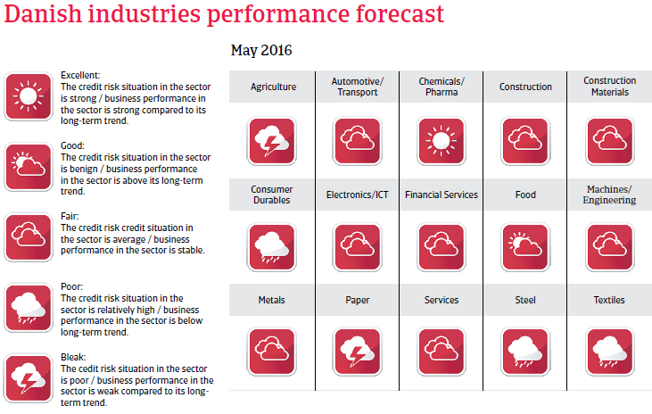 2016_CR_WE_Denmark_industries_performance_forecast
