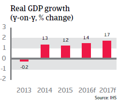 2016_CR_WE_Denmark_Real GDP