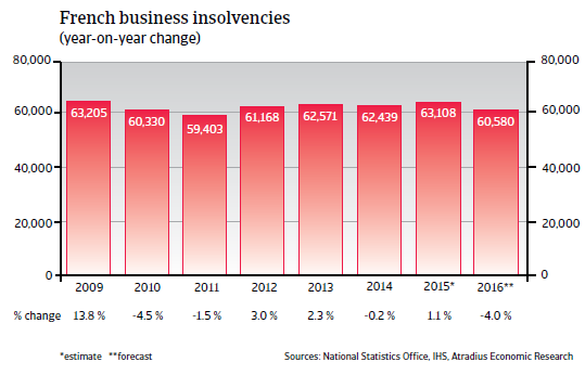 2016_CR_WE_France_business_insolvencies