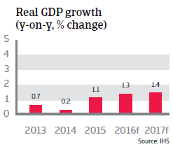 2016_CR_WE_France_Real_GDP