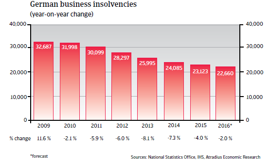 2016_CR_WE_Germany_business_insolvencies