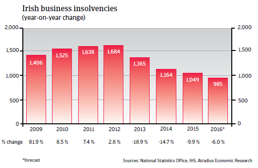 2016_CR_WE_Ireland_business_insolvencies
