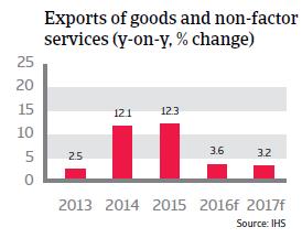 2016_CR_WE_Ireland_change_exports
