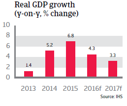 2016_CR_WE_Ireland_Real_GDP