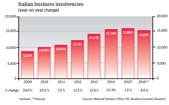 2016_CR_WE_Italy_business_insolvencies