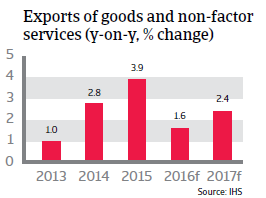 2016_CR_WE_Italy_change_exports
