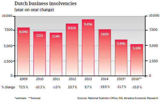 2016_CR_WE_Netherlands_business_insolvencies