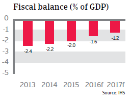 2016_CR_WE_Netherlands_fiscal_balance