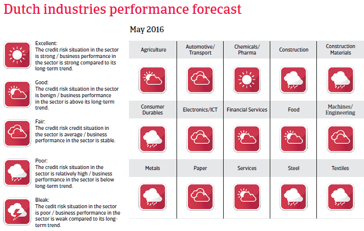 2016_CR_WE_Netherlands_industries_performance_forecast