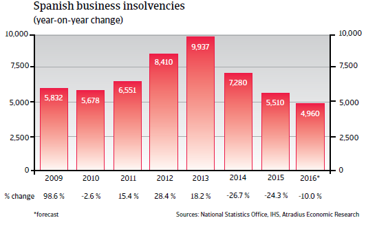 2016_CR_WE_Spain_business_insolvencies