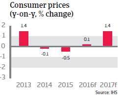 2016_CR_WE_Spain_Consumer_prices