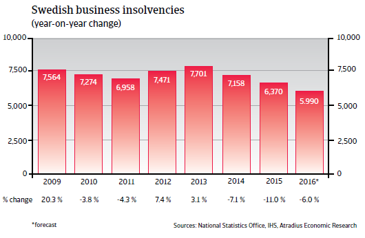 2016_CR_WE_Sweden_business_insolvencies