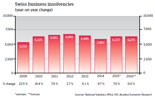 2016_CR_WE_Switzerland_business_insolvencies