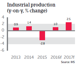 2016_CR_WE_Switzerland_industrial_production