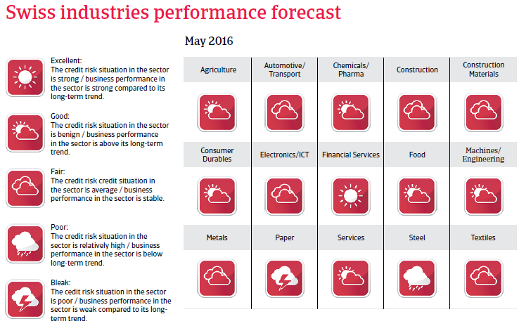 2016_CR_WE_Switzerland_industries_performance_forecast