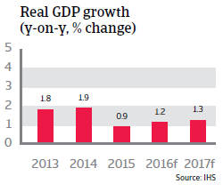 2016_CR_WE_Switzerland_Real_GDP