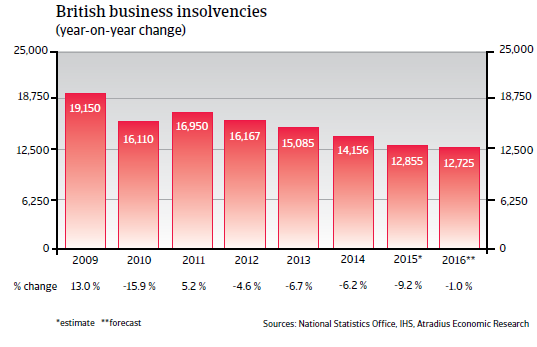 2016_CR_WE_UK_business_insolvencies