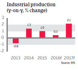 2016_CR_WE_UK_Industrial_production