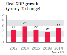 2016_CR_WE_UK_Real_GDP