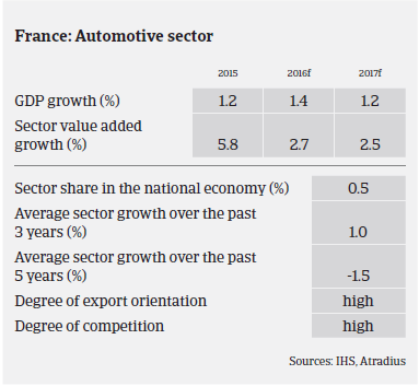 Market Monitor France Sector Performance