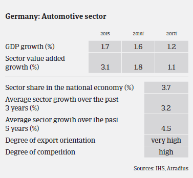 Market Monitor Automotive Germany Sector Performance