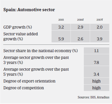 Market Monitor Automotive Spain Sector Performance