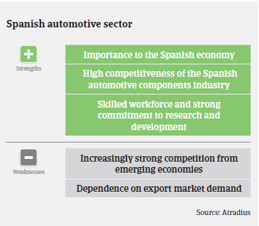 Market Monitor Automotive Spain Strengths and Weaknesses