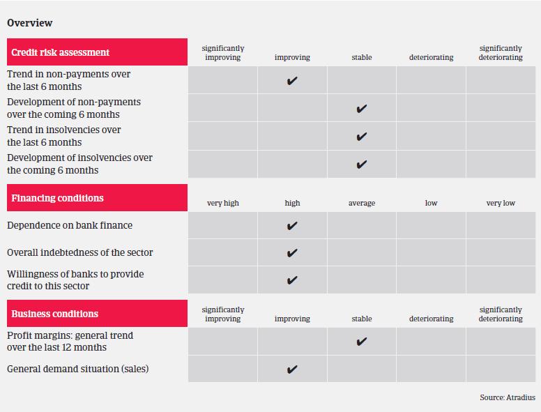 Market Monitor Automotive UK Overview