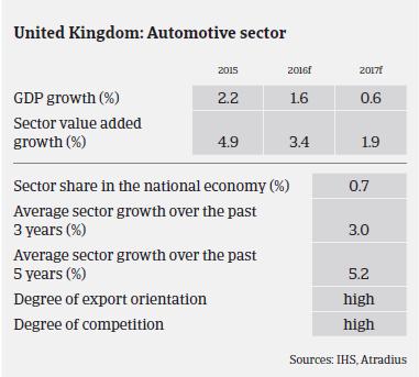 Market Monitor Automotive UK Sector Performance