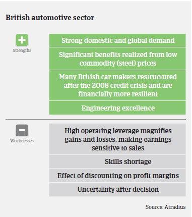 Market Monitor Automotive UK Strengths and Weaknesses