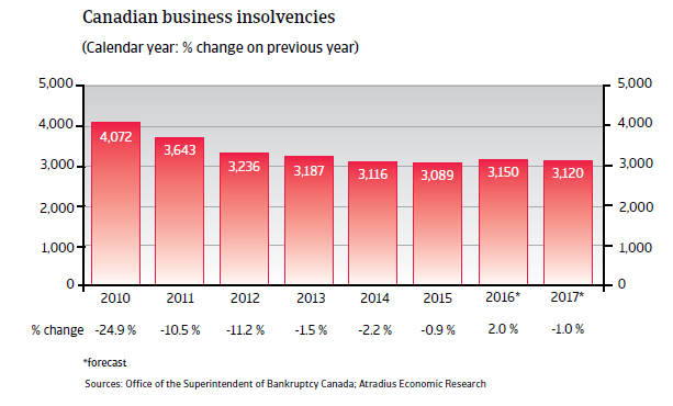2016 NAFTA Canada business insolvencies