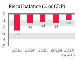 2016 NAFTA Canada fiscal balance