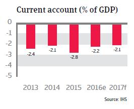 2016 NAFTA Mexico fiscal balance