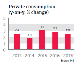 2016 NAFTA Mexico private consumption