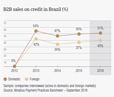 B2B sales on credit in Brazil