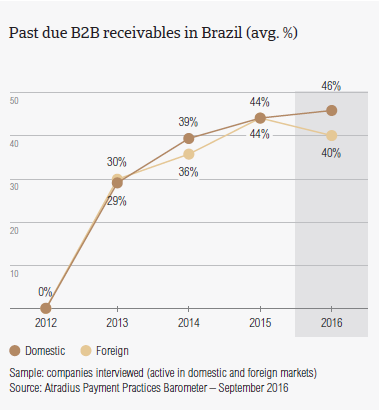 Past due receivables Brazil